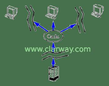 Öka webbplatsens hastighet- cache - seo